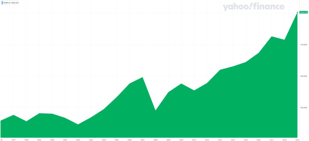 hovedindeksen 1996-2021