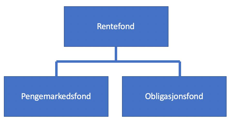 Rentefond