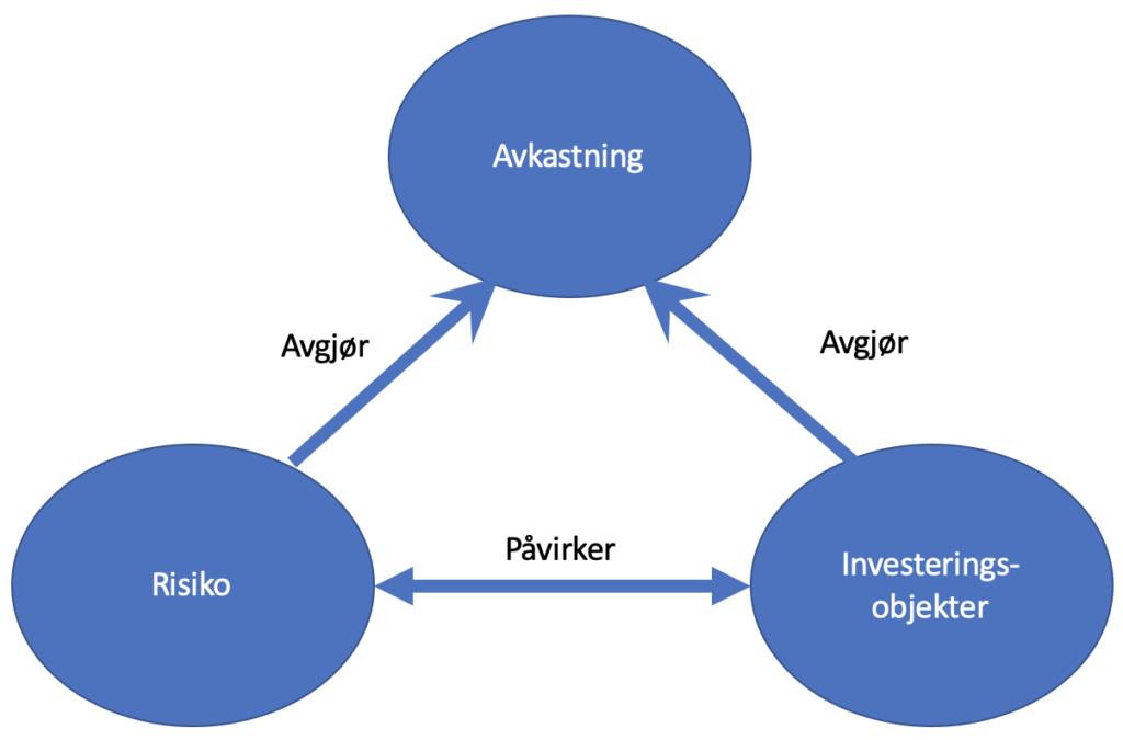 risiko-avkasting-investeringsobjekt